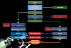 Edible oil refining | Cavitation Technologies, Inc